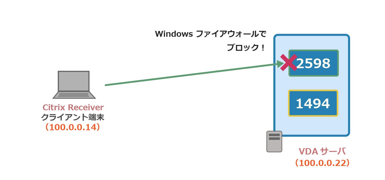 Windows ファイアウォール使用してXenApp(Citrix Virtual Apps)の