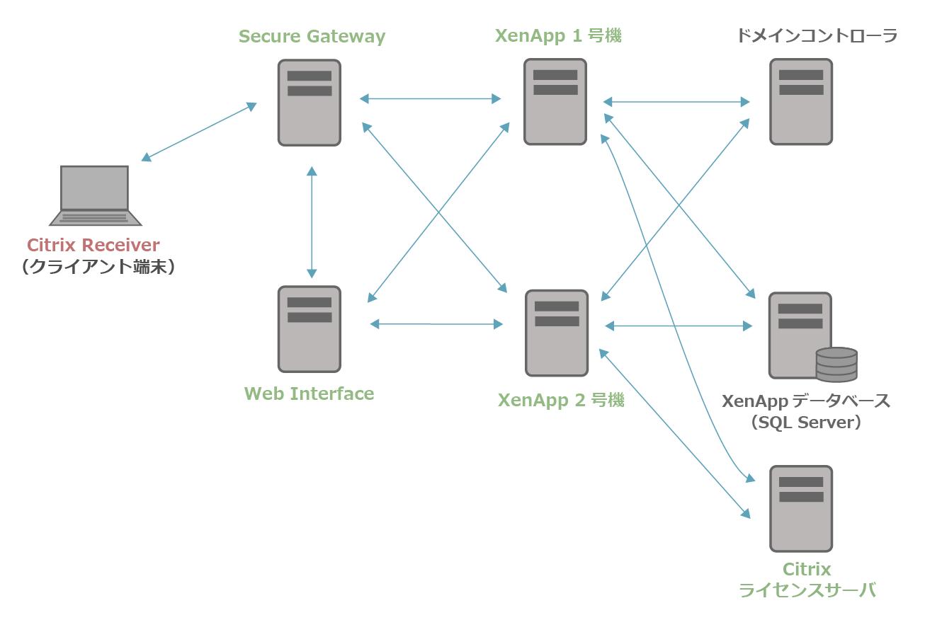 XenApp6.5の構成イメージ