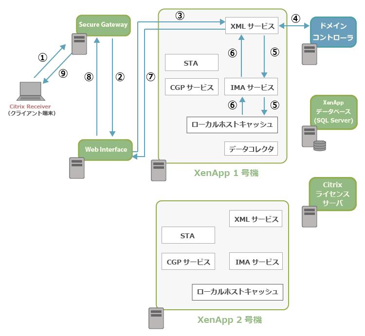 SecureGatewayとXenApp6.5の通信イメージ1