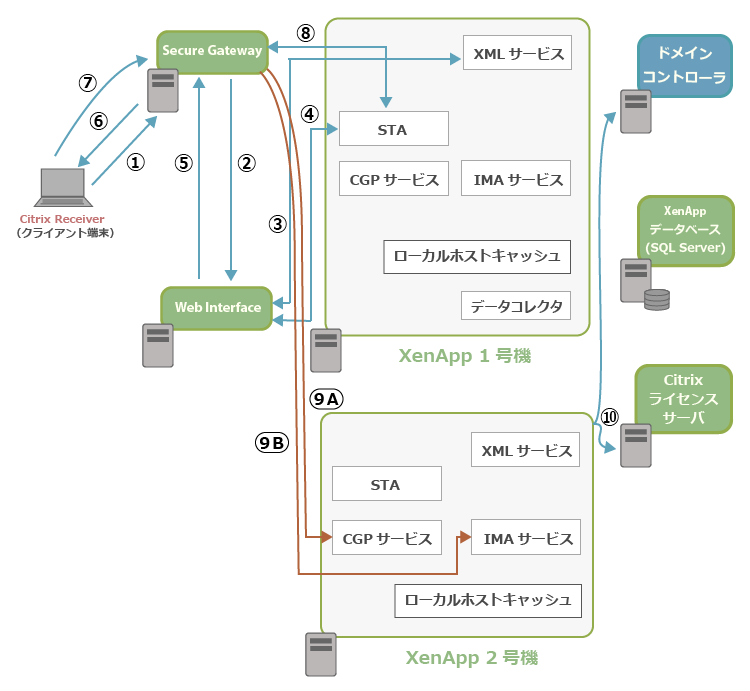 SecureGatewayとXenApp6.5の通信イメージ2