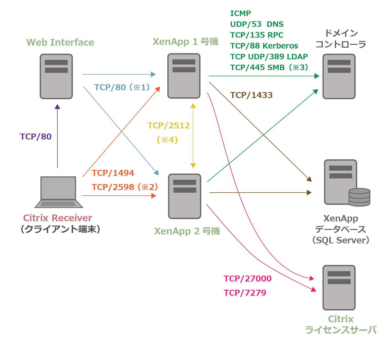 XenAppで使用されるポート番号
