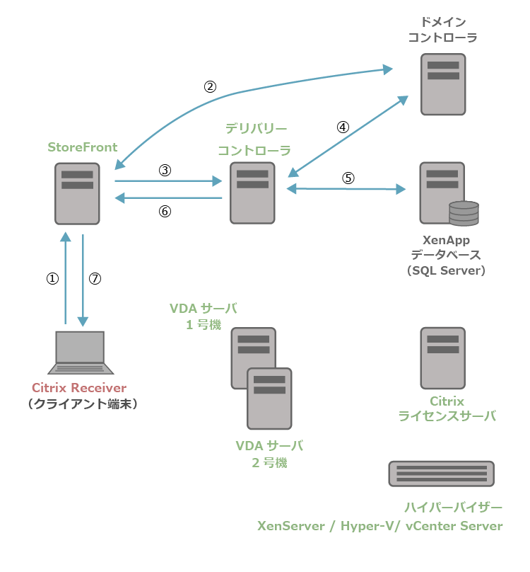 XenApp7.15の起動処理1