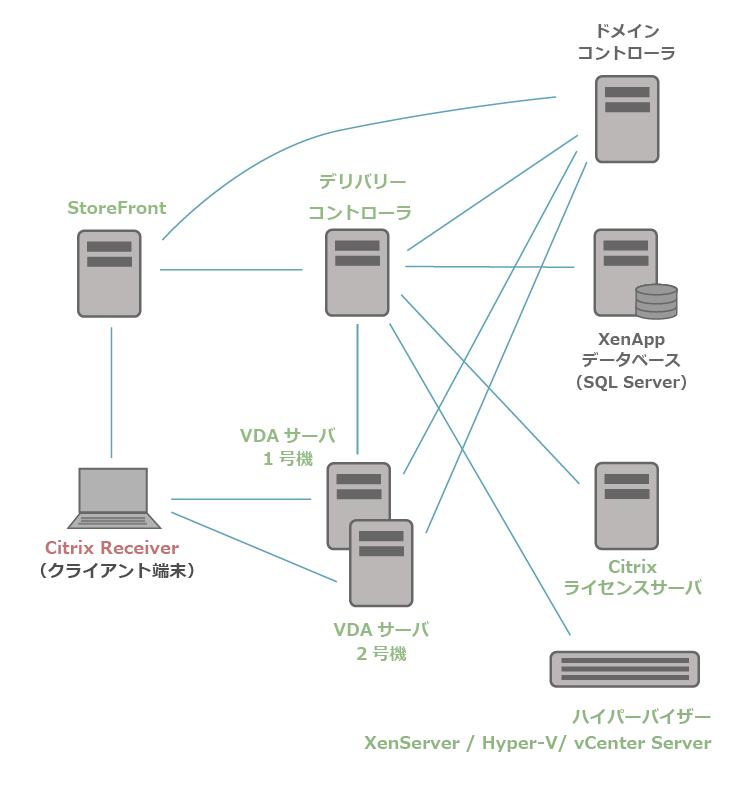 XenApp7.15の構成イメージ