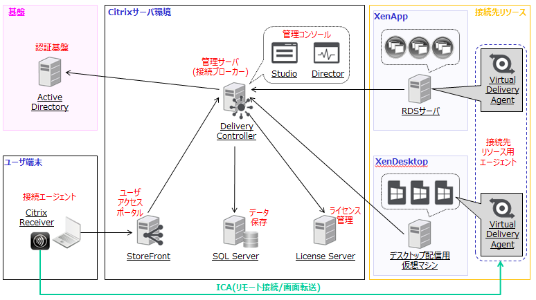 XenAppとXenDesktopの構成例