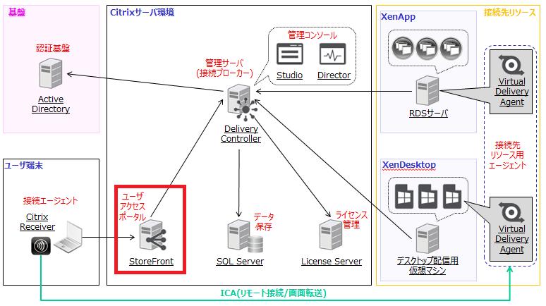 XenAppとXenDesktopの構成例 - StoreFront