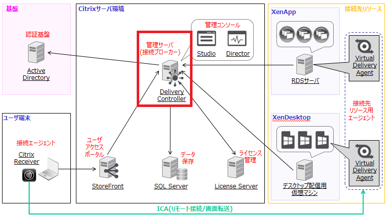 XenAppとXenDesktopの構成例- Delivery Controller