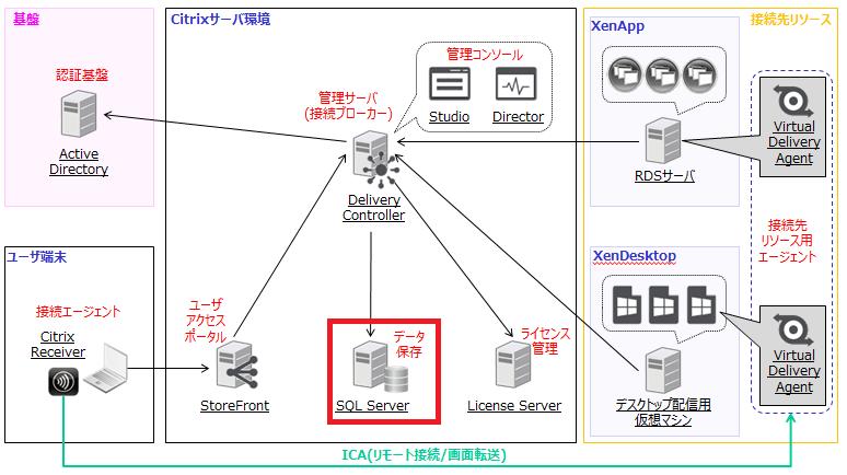 XenAppとXenDesktopの構成例 - SQL Server
