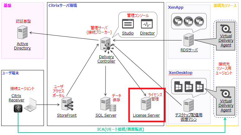 XenAppとXenDesktopの構成例 - Citrix License Server