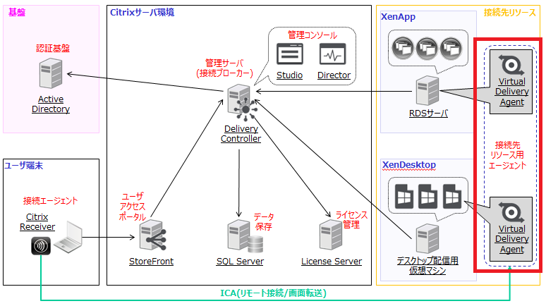 XenAppとXenDesktopの構成例 - Virtual Delivery Agent