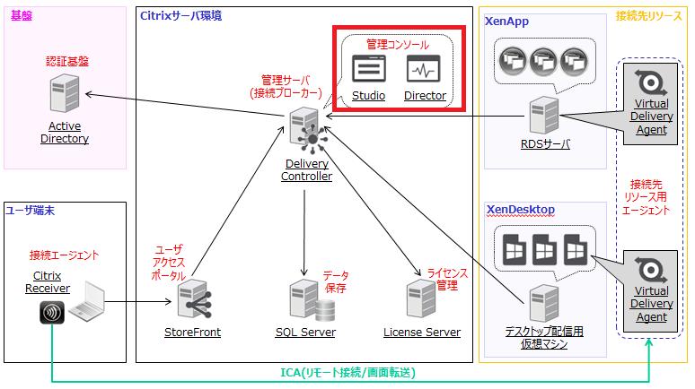 XenAppとXenDesktopの構成例 - Studio/Director