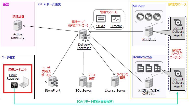 XenAppとXenDesktopの構成例 - Citrix Receiver