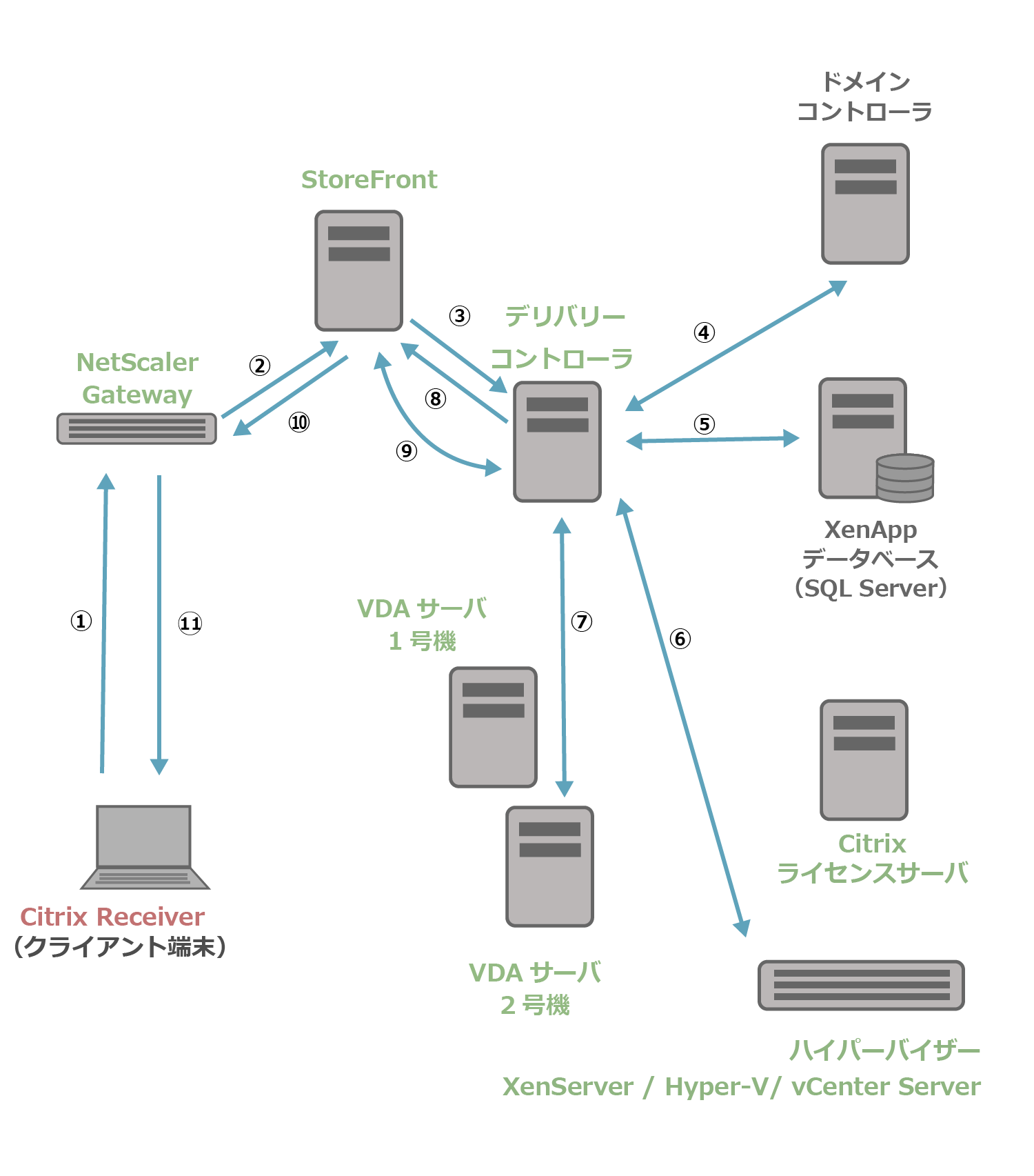NSGとXenApp7.15の起動処理の流れ2