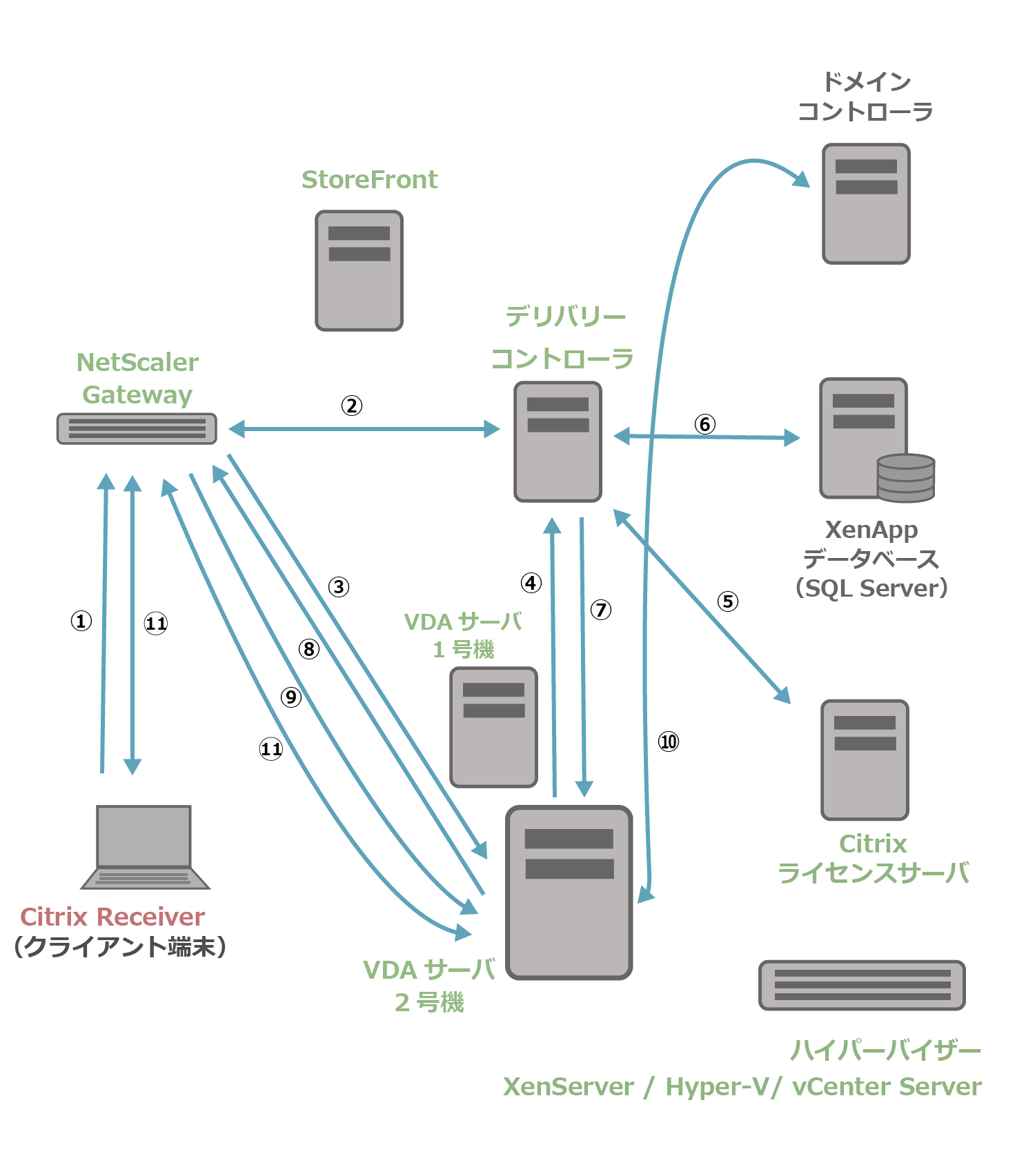 NSGとXenApp7.15の起動処理の流れ3