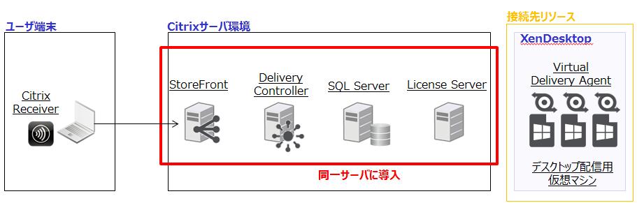 オールインワン構成 -XenDesktop-