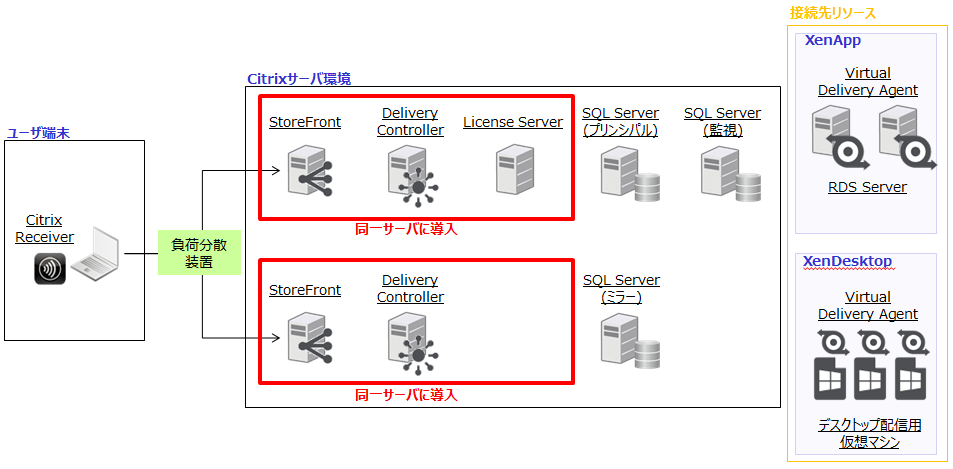 冗長構成(SQL冗長) –XenApp/XenDesktop-