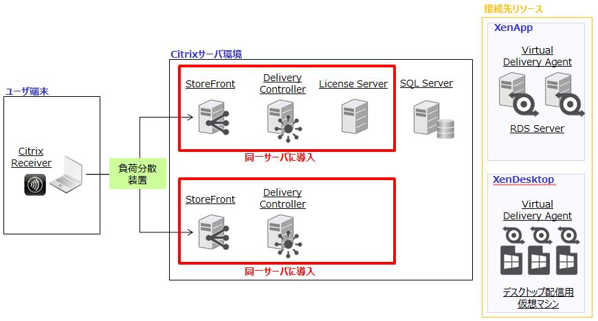 冗長構成(SQL非冗長) –XenApp/XenDesktop-
