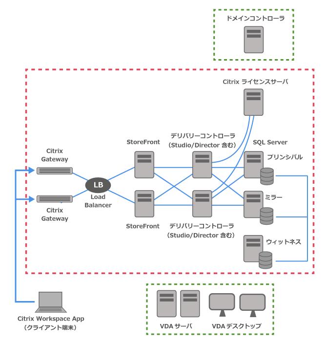 オンプレミス環境のXenAppとXenDesktopの冗長構成イメージ