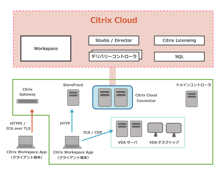 Citrix Virtual Apps and Desktopsサービスの構成イメージ