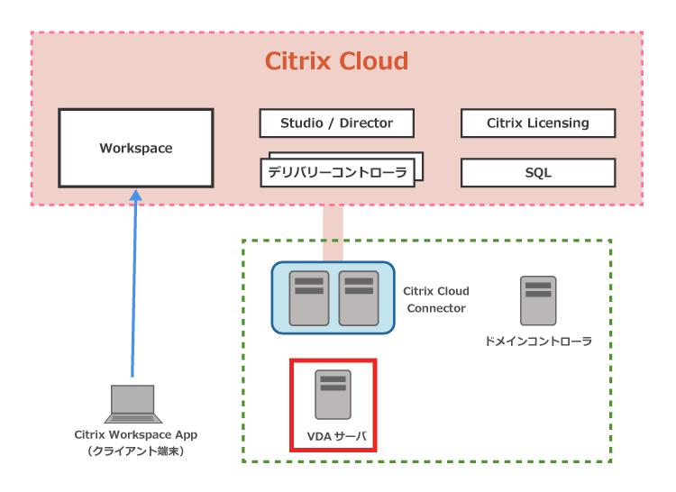Citrix Cloud 検証環境の構成イメージ