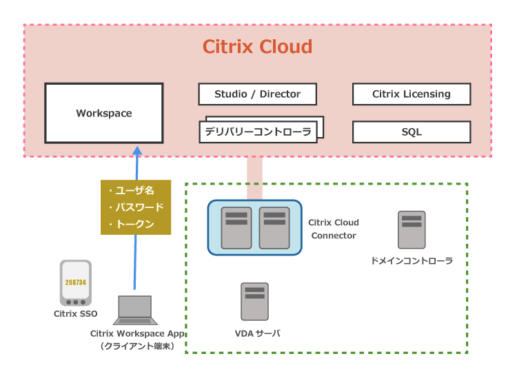 Citrix SSO 検証環境の構成イメージ