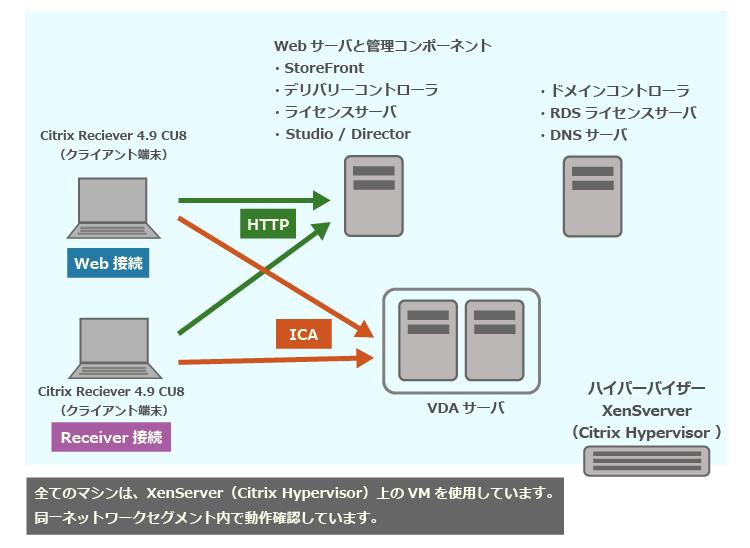 XenApp 7.15 LTSR CU4からCU5へアップグレードする手順の一例(事前準備)の検証環境イメージ図