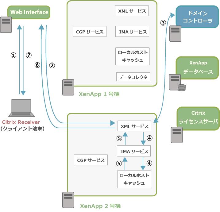 XenApp6 5の公開アプリケーション起動処理の流れ(1) | アシスト