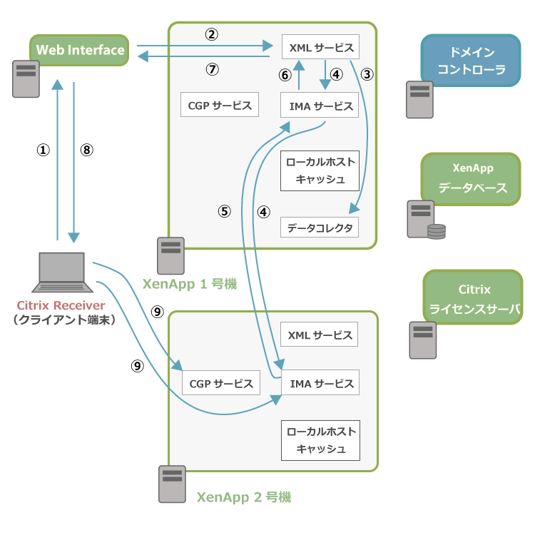 XenApp6.5の通信イメージ1
