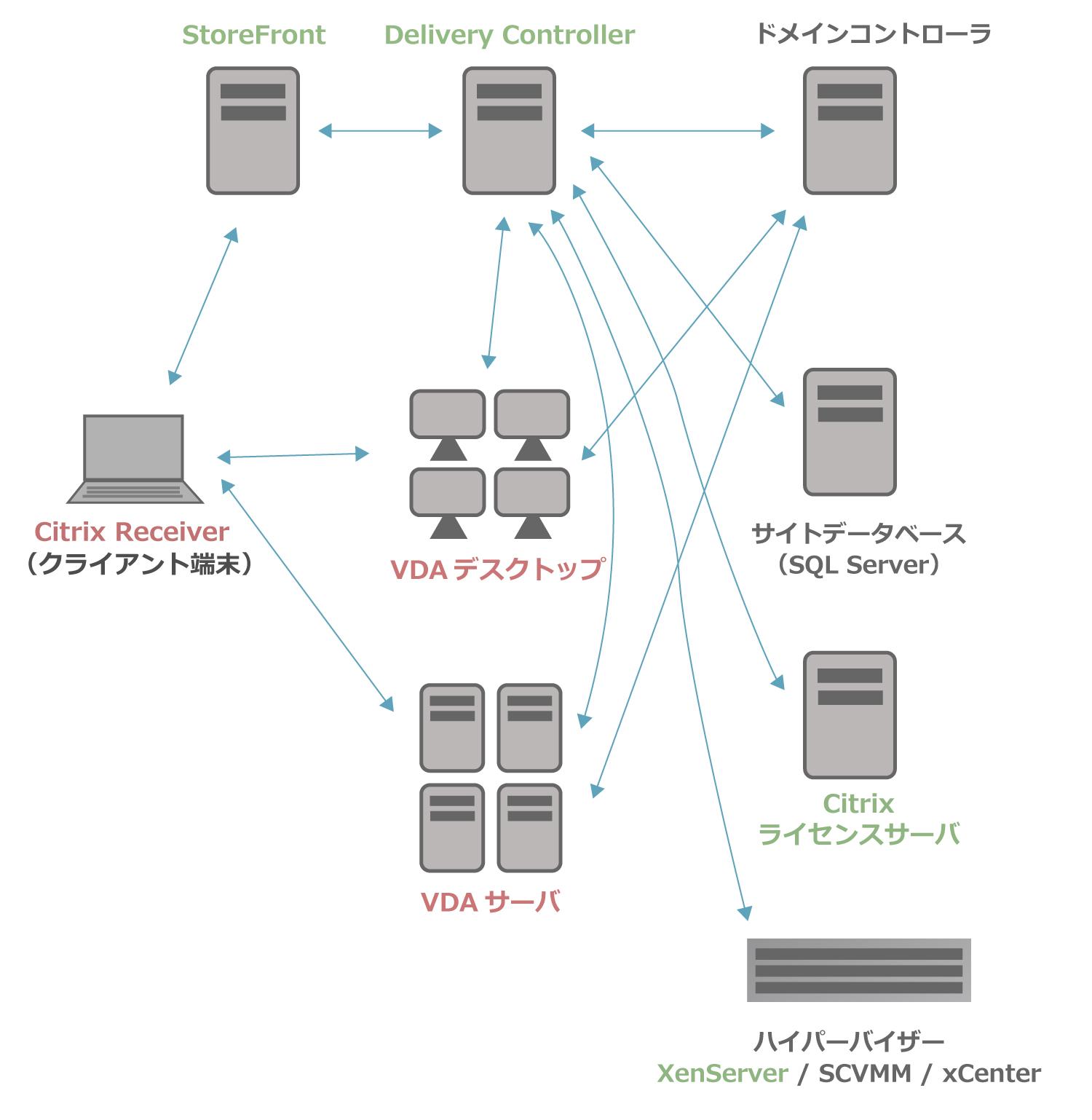 XenAppとXenDesktopの構成イメージ
