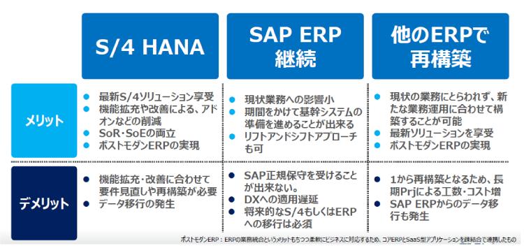 SAPの移行における選択肢
