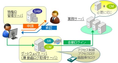 「サーバアクセス管理ソリューション」を順次展開