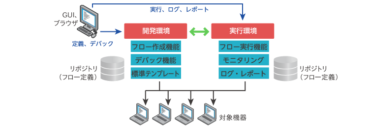 「HP Operations Orchestration software」について