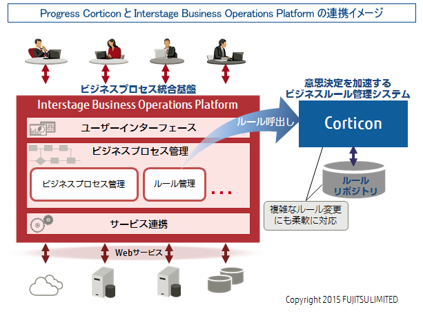 Progress CorticonとInterstage Business Operations Platformの連携イメージ