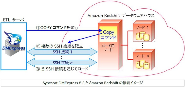 Syncsort DMExpress 8.2とAmazon Redshiftの接続イメージ