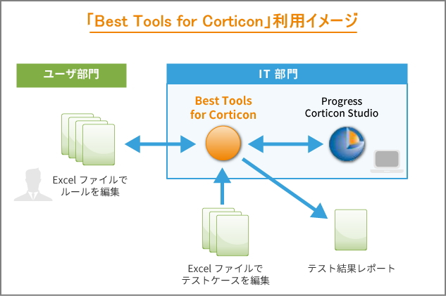 「Best Tools for Corticon」利用イメージ