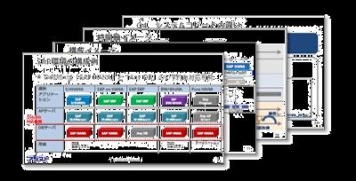 『SAPシステムにおけるDelphix活用のススメ』ダウンロード