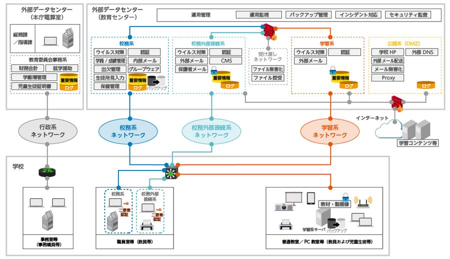 学校の情報(校務システム)の「技術的セキュリティ」はEricomで対策 ...