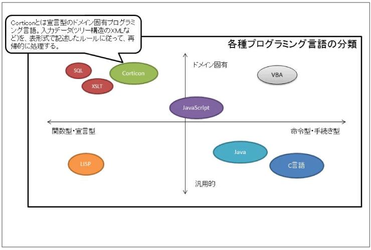 種類 プログラミング 言語