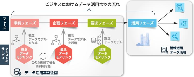 モデリング データ データモデリング ~佐藤正美氏、若手エンジニアにデータモデリングを語る~