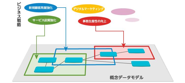 モデリング データ データ中心設計(DOA)に基づいたデータモデリング