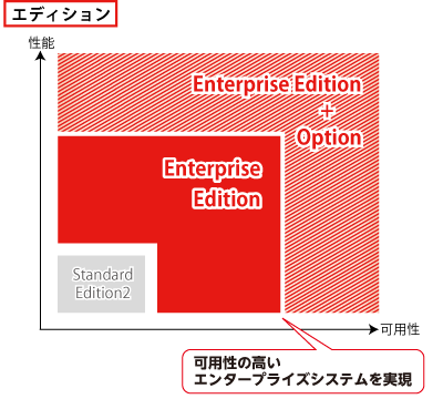 Oracle Databaseのエディション