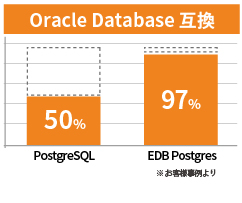Oracle Database互換