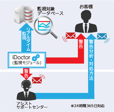 iDoctor監視サービス   アシスト