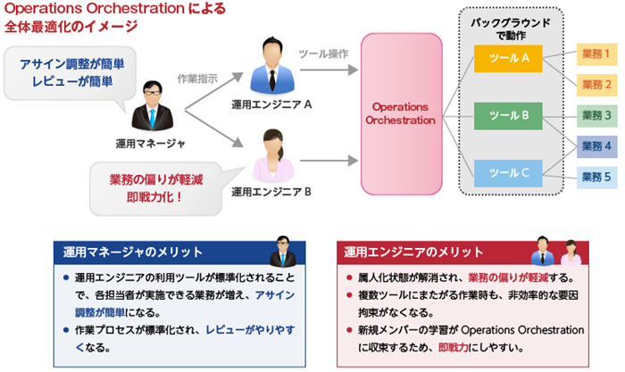 Operations Orchestrationの導入効果