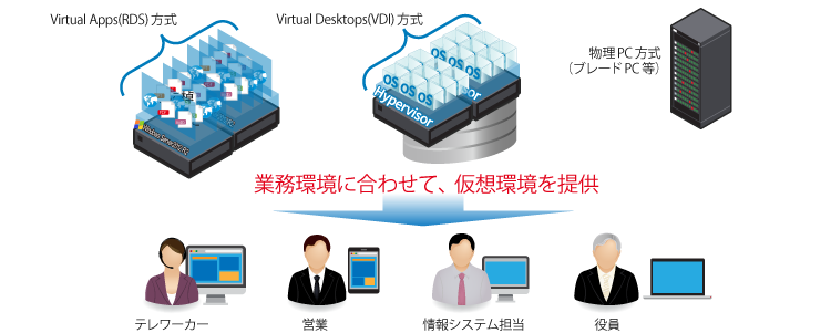 Virtual AppsとVirtual Desktopsの使い分け