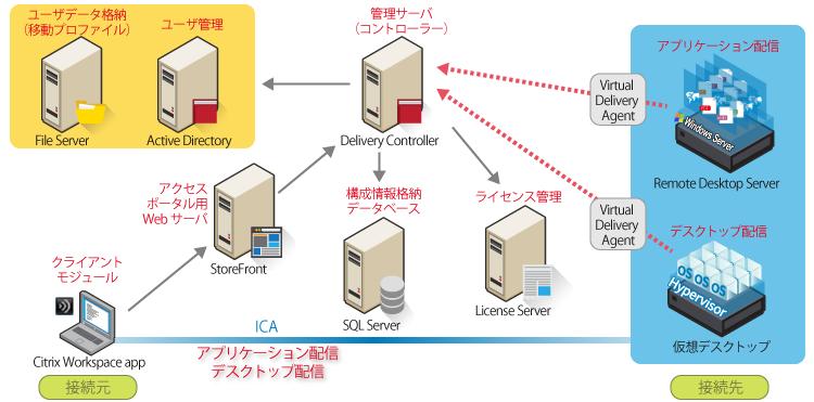 Citrix Virtual Apps (XenApp) / Virtual Desktops (XenDesktop)の構成
