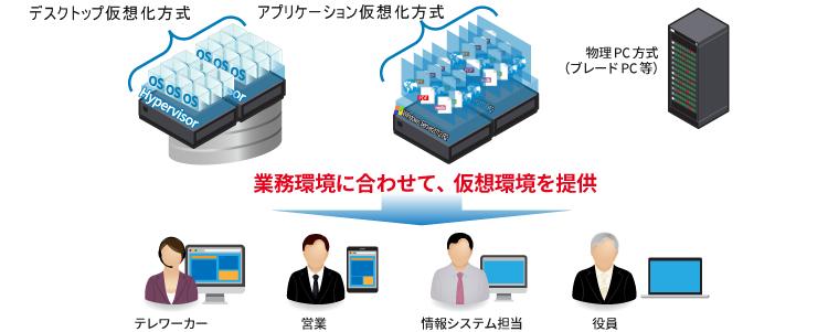 デスクトップ仮想化方式、アプリケーション仮想化方式、業務環境に合わせて選択する