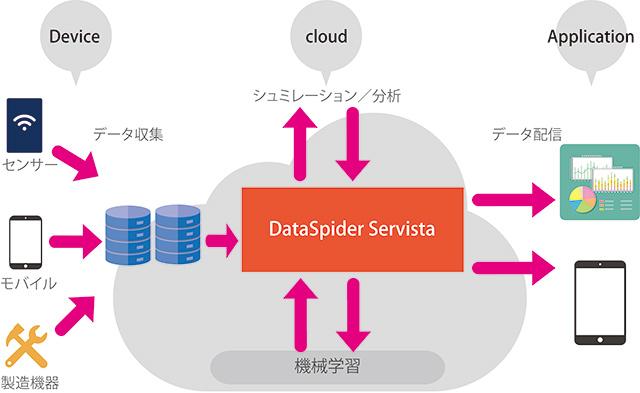 IoTにおけるデータ連携 | アシス...