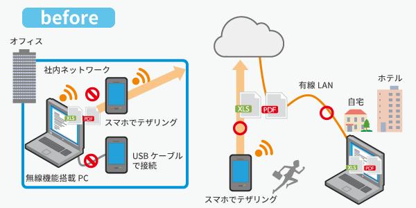 社内 ネットワーク 接続
