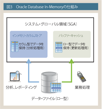 Oracle Database In-Memoryの仕組み