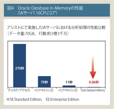 Oracle Databse In-Memoryの性能